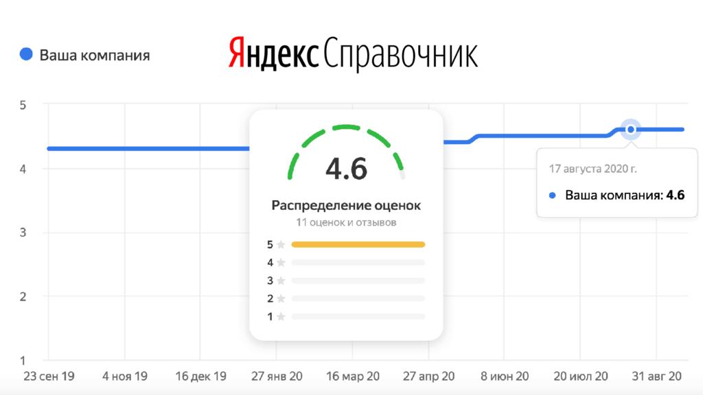Новый инструмент в Яндекс.Справочнике – наблюдение за изменением рейтинга