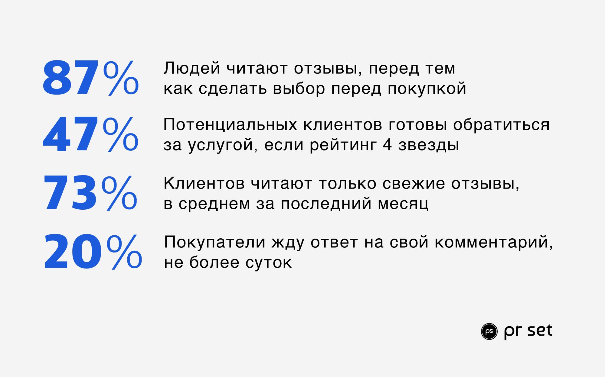SERM аудит